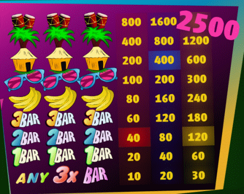 Φρουτακια Funky Monkey Paytable